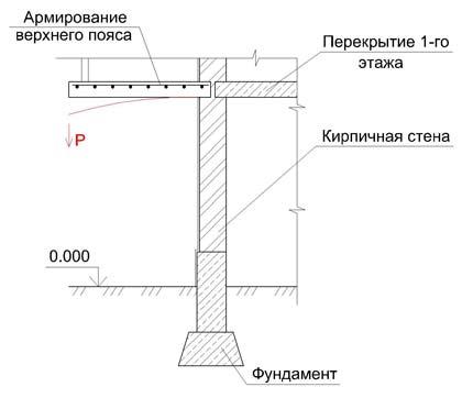 Почему важно строить согласно проекту? - стелластрой.